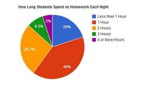 Do middle schoolers have too much homework