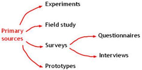 List sources research paper